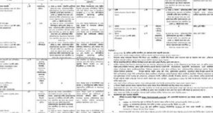 Bangladesh Government Job Circular 2018