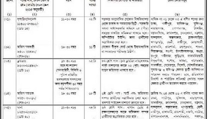 Photo of Ministry of Defence Job Circular 2019