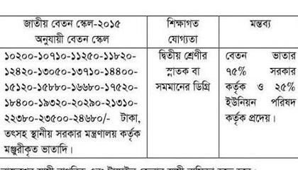 Photo of Union Parishad Job Circular 2019